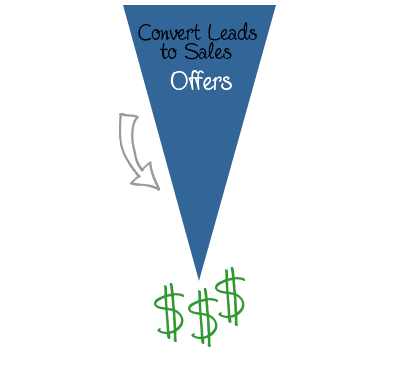 Bottom Of Sales Funnel - Inbound Marketing